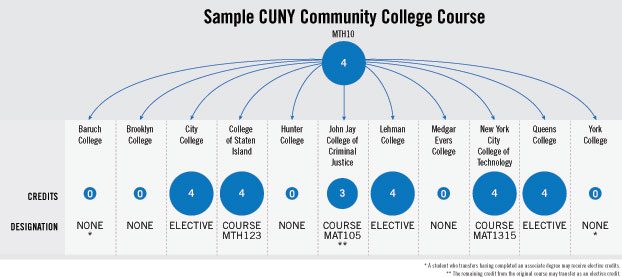 Sample CUNY Community College Course