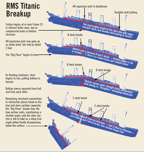 Grappling with a Titanic Mystery – CUNY Newswire