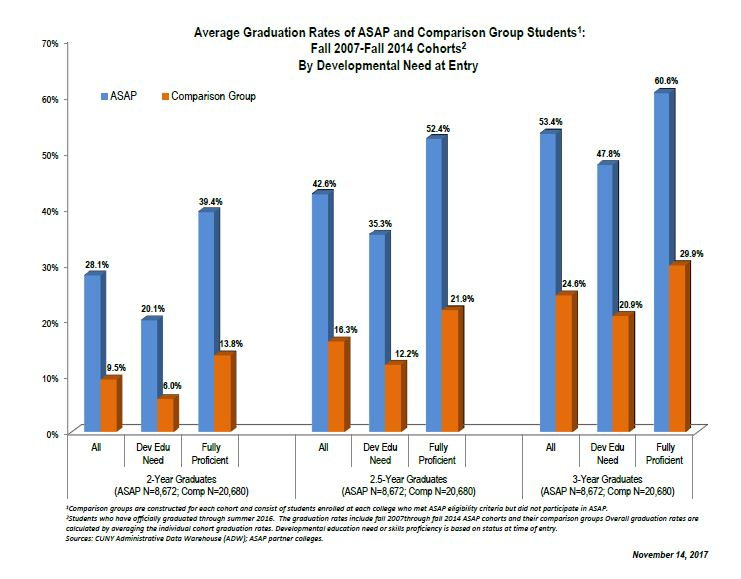 "CUNY ASAP Bar Graph ""Average Graduation Rates of ASAP and Comparison Group Students Fall 2007-Fall 2014 Cohorts"