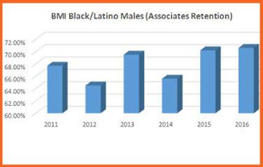 BMI Associate Degree Retention Rates