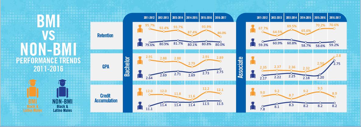 BMI vs non-BMI Performance Trends
